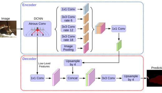 論文紹介『Encoder-Decoder with Atrous Separable Convolution for Semantic Image Segmentation』