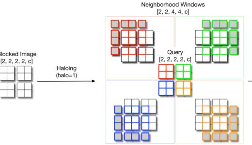 論文紹介『Scaling Local Self-Attention for Parameter Efficient Visual Backbones』