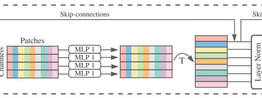 論文紹介『 MLP-Mixer: An all-MLP Architecture for Vision』